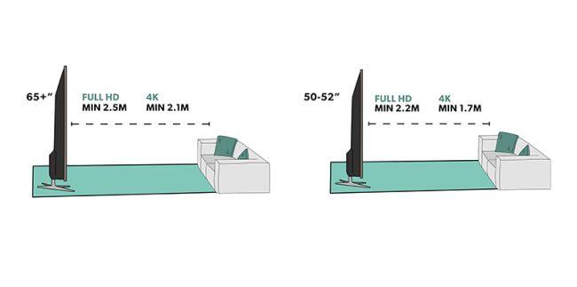 imagen de distancia entre espectador y la TV